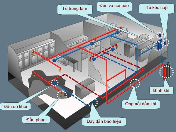 Image result for Xây hệ thống phòng cháy chữa cháy cho khách sạn, chung cư
